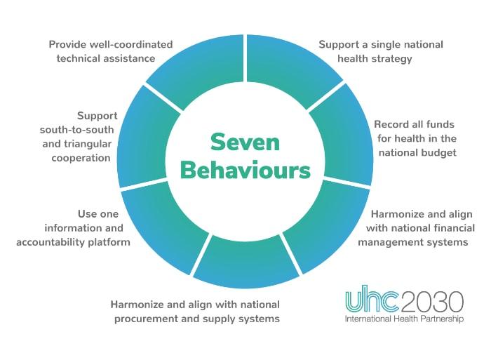Seven behaviours for health development effectiveness