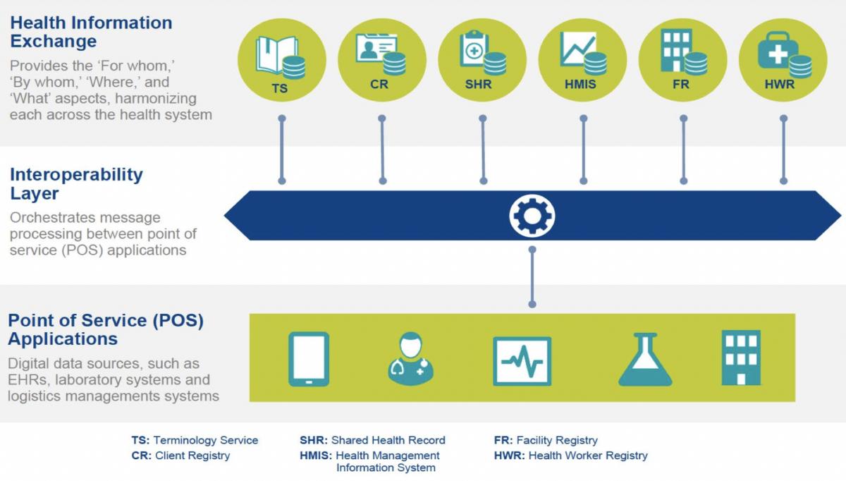 Digital Health Strategy 2020- 2025