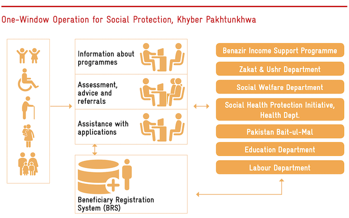 One-Window Operation for Social Protection, Khyber Pakhtunkhwa